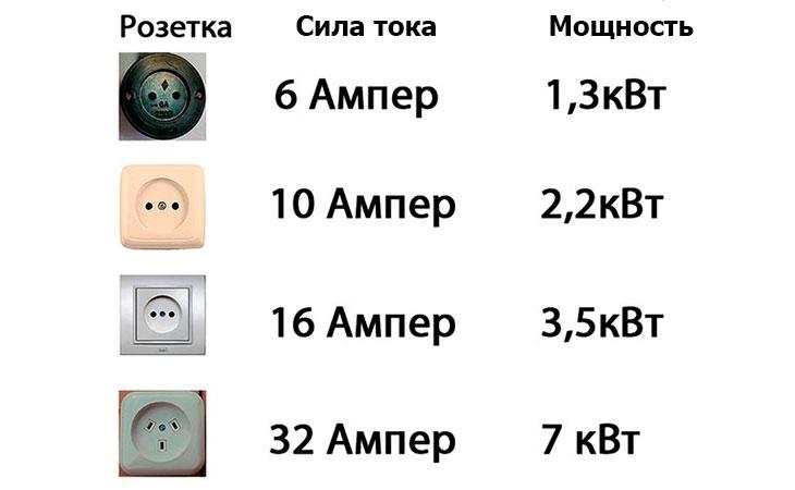 Как перевести амперы в киловатты:  формулы