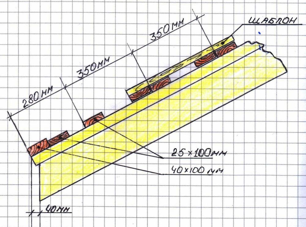 Шаг обрешетки под металлочерепицу: расчеты и технология монтажа пошагово